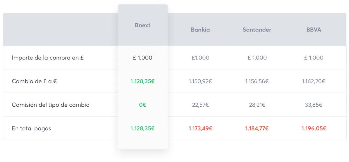 Tarjeta Bnext - sacar dinero en el en tu viaje sin comisiones